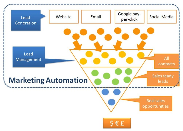 Image result for inbound marketing and marketing automation