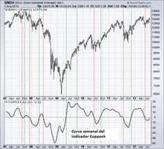 La curva de Coppock es un indicador técnico de impulso del mercado desarrollado por Edwin Coppock, que era economista de formación. Coppock introdujo el indicador en la revista Barron en octubre de 1965. En un inicio el objetivo de este indicador era identificar oportunidades de compra a largo plazo en el S&P 500 y Dow Industrials.