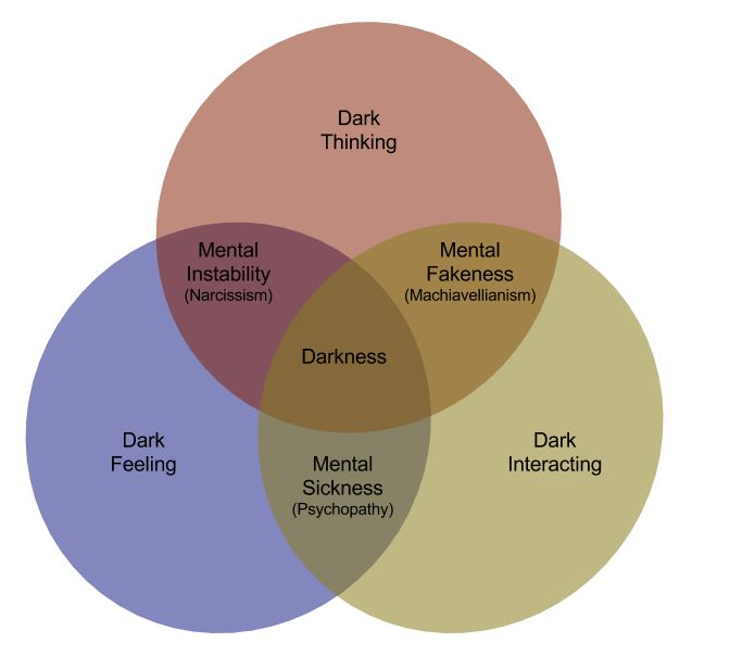 The Dark Triad. Also, see the wikipedia entry on the Dark Triad. It is worth reading. https://en.wikipedia.org/wiki/Dark_triad