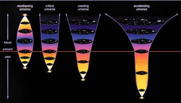 En la comunidad científica tiene una gran aceptación la teoría inflacionaria, propuesta por Alan Guth y Andrei Linde en los años ochenta, que intenta explicar los primeros instantes del universo. Se basa en estudios sobre campos gravitatorios demasiado fuertes, como los que hay cerca de un agujero negro. Supuestamente nada existía antes del instante en que nuestro universo era de la dimensión de un punto con densidad infinita, conocida como una singularidad espacio-temporal. En este punto se…