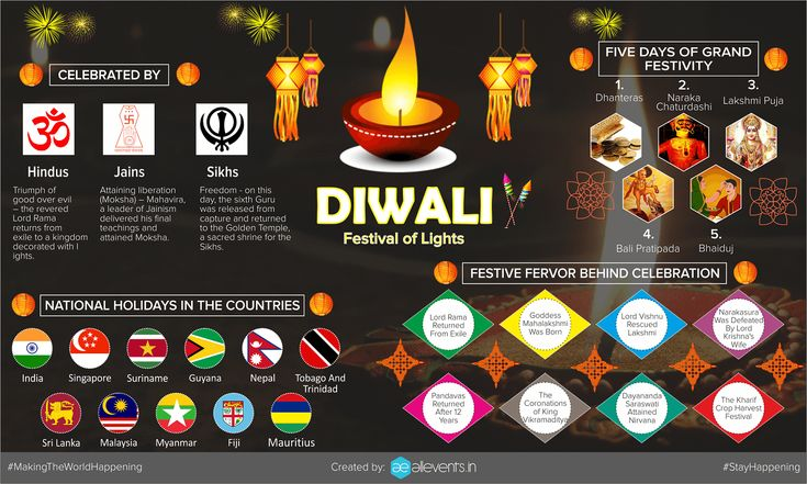 Top 10 Things You Didn't Know About Diwali | All Events in City