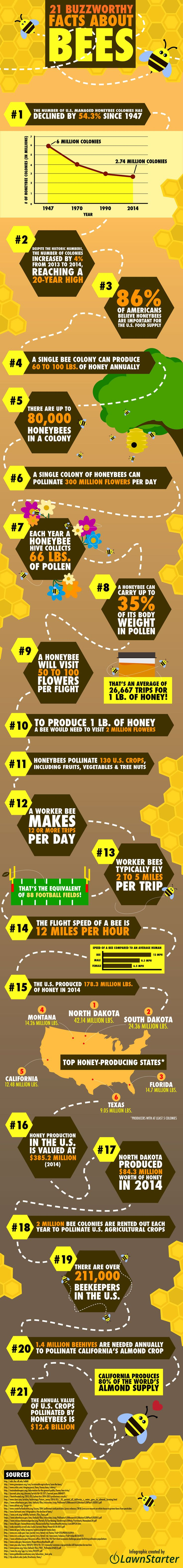 "This well-researched and cleverly assembled infographic is the work of Jake Lane of LawnStarter, Inc. I especially like that it doesn't say anything about ""one-third of all the food we …"