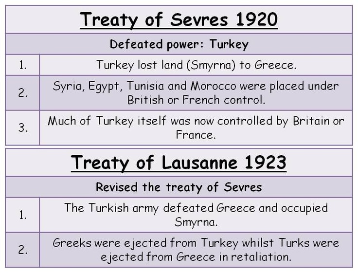 Image result for Treaty of Lausanne,