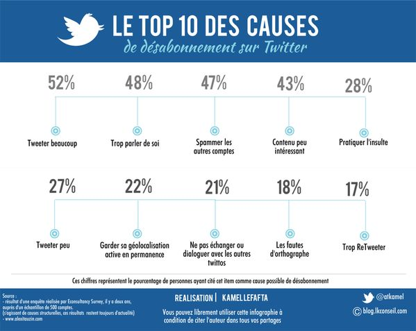 10 causes de désabonnements sur #Twitter http://ohweb.ca/10-causes-desabonnements-twitter/
