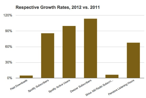 Digital Music News - Growth of Paid Downloads vs. Streaming, 2012 vs. 2011...
