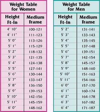 Weight Women Over 35 Chart | ... Fat and How to Know if I'm Fat, Over Weight, bone Stucture, weight
