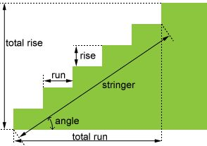 Stair Calculator This is an online tool for calculating the stair parameters based on the height and run.