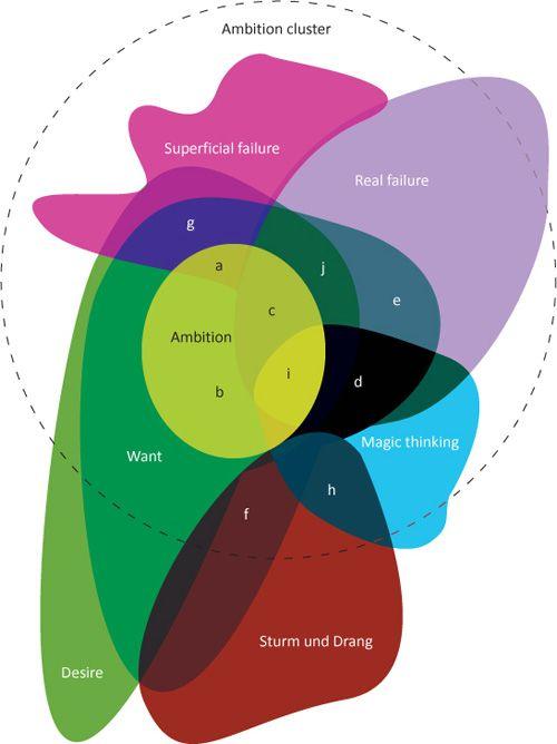 207 best Venn & Euler Diagrams images on Pinterest