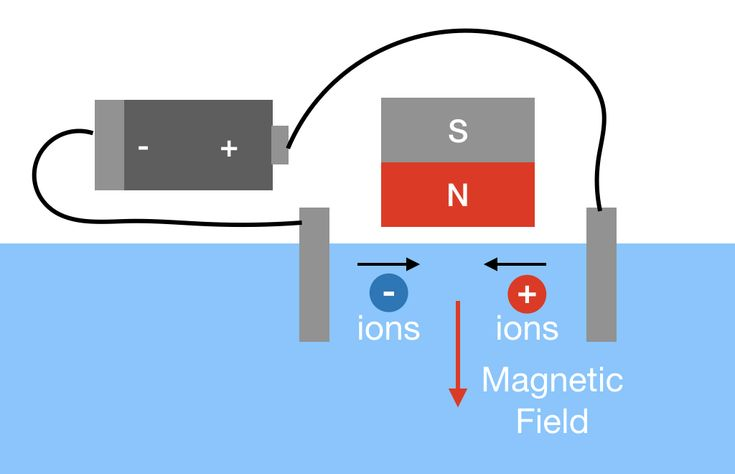 "The Magnetohydrodynamic Drive Is Real—and You Can Build One  Remember ""The  Hunt For Red October""?"