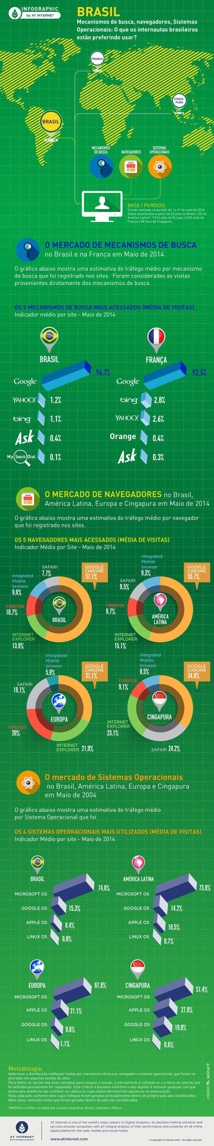 Preferências dos brasileiros na internet #navegadores #sistemasoperacionais #busca