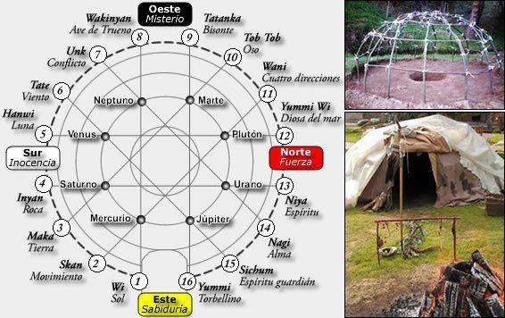 El Temazcal obedece a una Geometría Sagrada que se realiza sembrando y atando las varas de Sauce en forma ritual, así se marca al ...