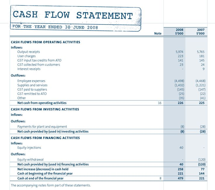 Year End Report Template: Components Of The Cash Flow Statement And Example
