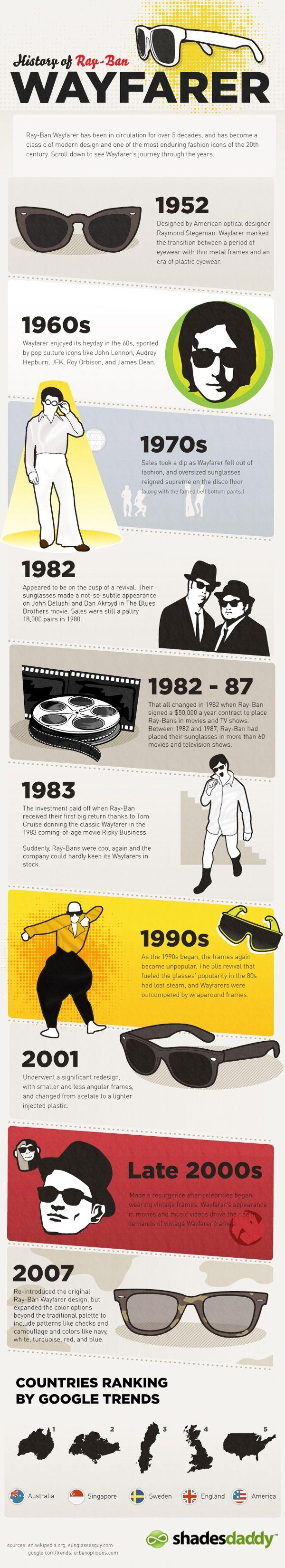 History of Ray-Ban Wayfarers Sunglasses