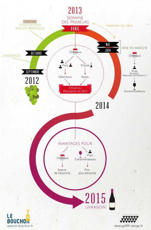 Le système des Primeurs à Bordeaux