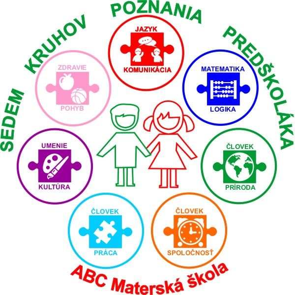 sedem kruhov poznania predškoláka