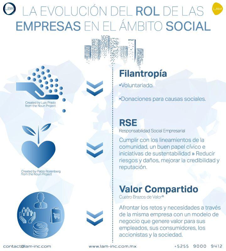 Las empresas tenemos el poder y la obligación de mejorar nuestro entorno y reducir los problemas sociales.