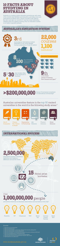 10 reasons to study in Australia
