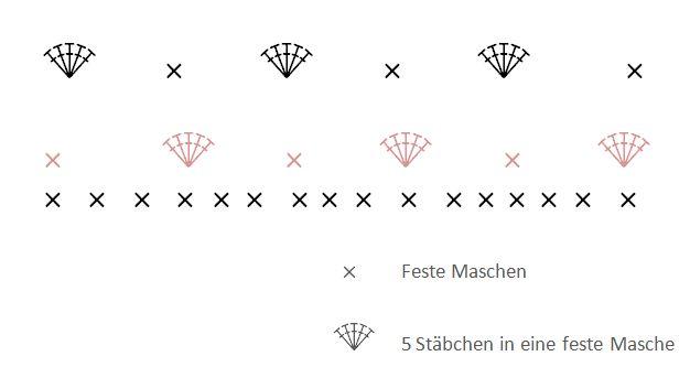 Schema Muschelmuster