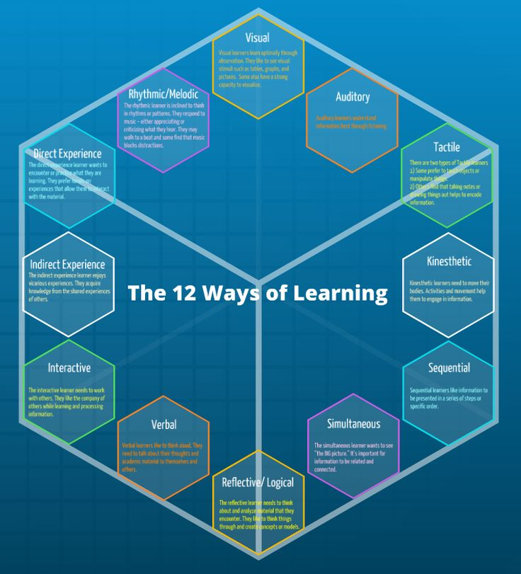 Come check out this FREE Prezi that reviews the 12 ways of learning as defined in the Eclectic Teaching Approach.