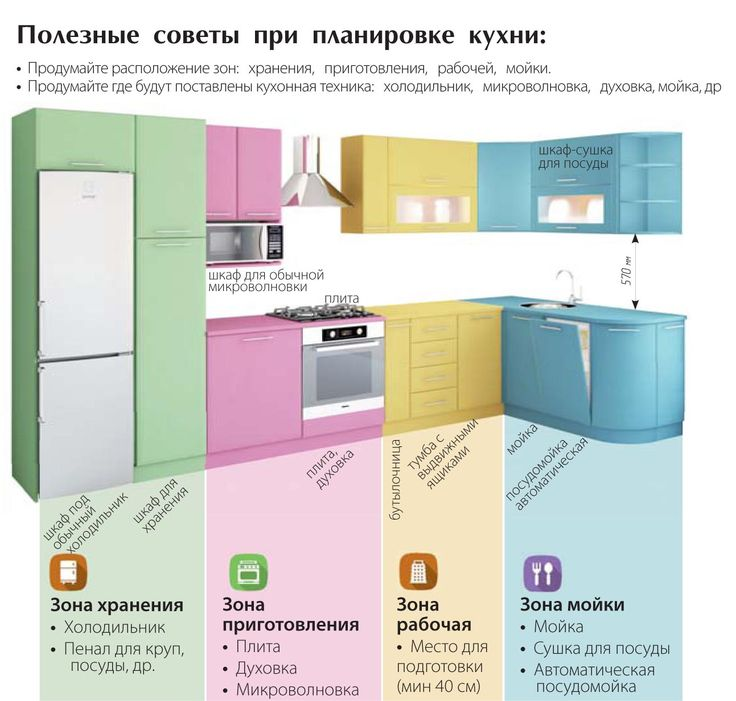 Распределяем зоны на кухне – 0