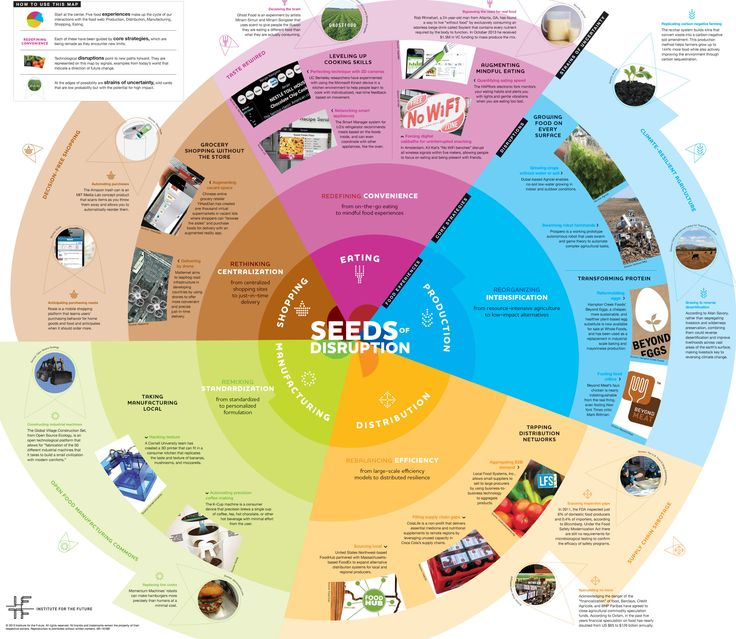 The Future Of Food, Mapped Out For The Next 10 Years | Co.Exist | ideas + impact