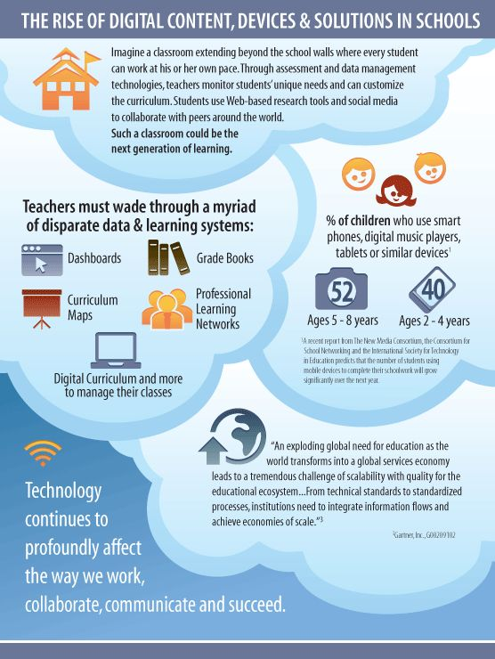 The rise of digital content, devices & solutions in schools