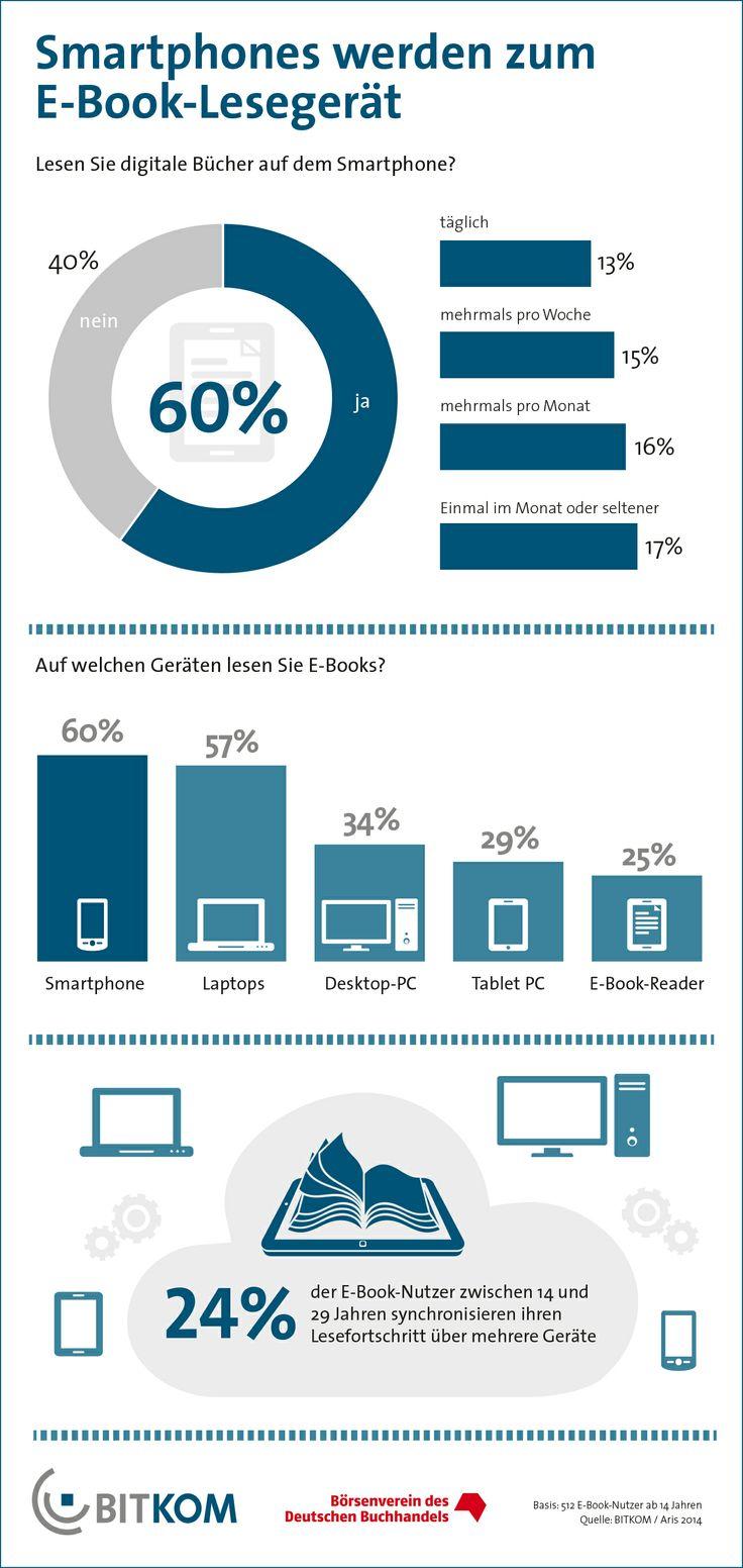 E-Books und Geräte