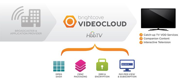 Deliver companion content and engage broadcast audiences with HbbTV | #HbbTV #videocloud #broadcast #broadband