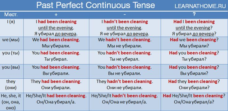 Past Perfect Continuous Tense http://www.learnathome.ru/…/past-perfect-continuous-tense.h… #Englishgrammar #Learningenglish #Learnenglishonline