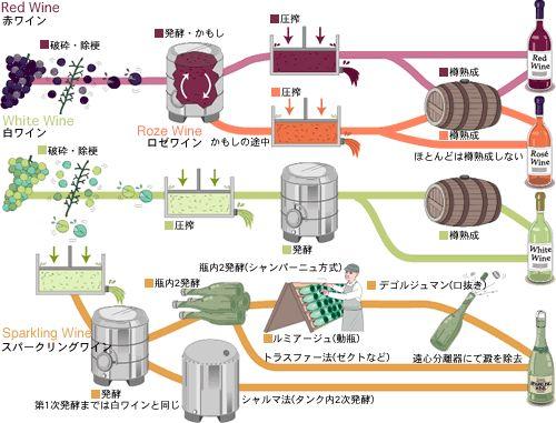 ワインの作り方