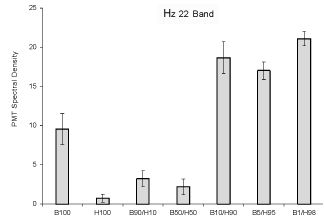 Figure 2: Relative units of Spectral Power Density (vertical axis) for photon emissions for the amplitude enhanced at the 22 Hz band as a function of the various combinations of malignant and non-malignant cells. Vertical lines refer to standard deviations.