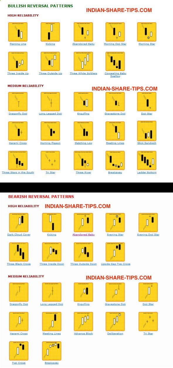 Candlestick Patterns in a Single Page to Learn  Earn