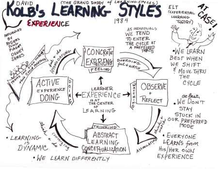 Another look at Kolb's Learning Styles.