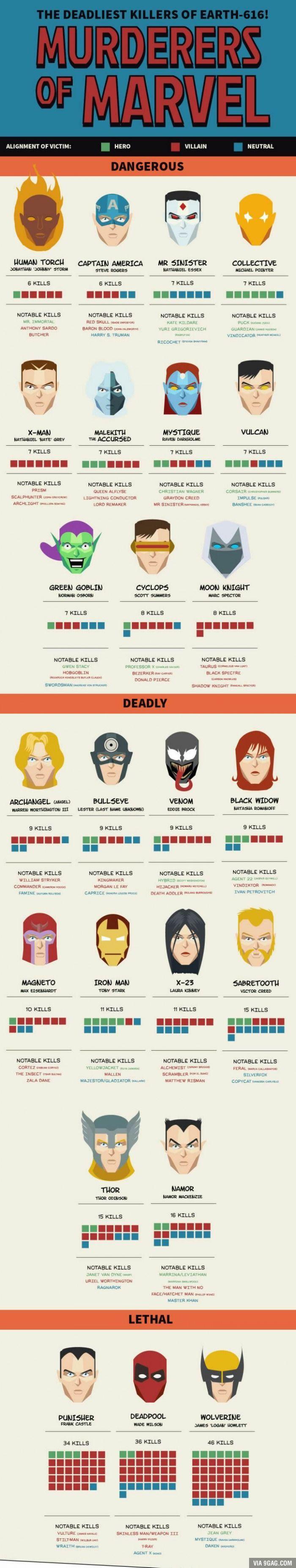 Murderers of Marvel