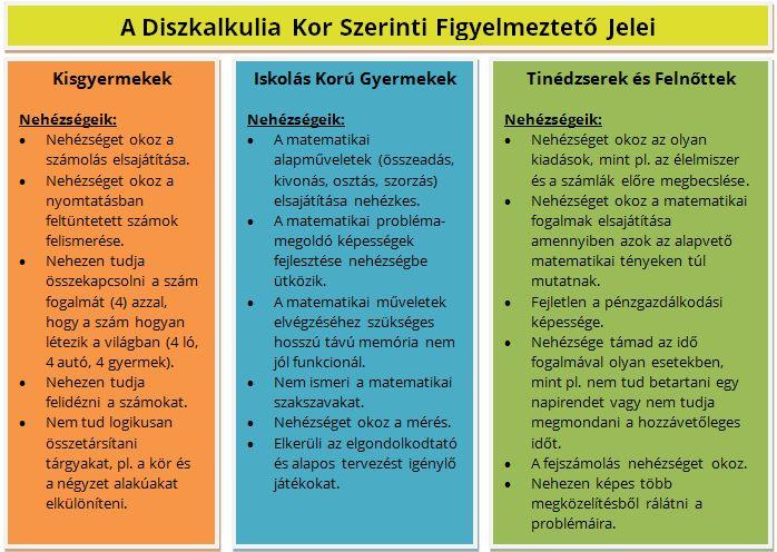 A diszkalkulia kor szerinti figyelmeztető jelei - Dyscalculine - Diszkalkulia avagy, számolási zavarok kezelése   Dyscalculine – Diszkalkulia avagy, számolási zavarok kezelése