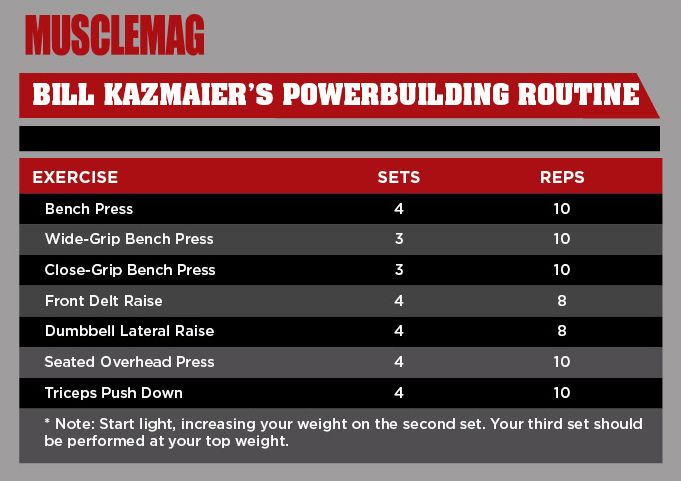Build superhuman strength with this Bill Kazmaier–style chest, shoulder and triceps training routine.