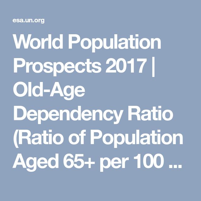 World Population Prospects 2017 | Old-Age Dependency Ratio (Ratio of Population Aged 65+ per 100 Population 15–64).