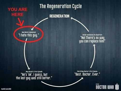 The Regeneration Cycle