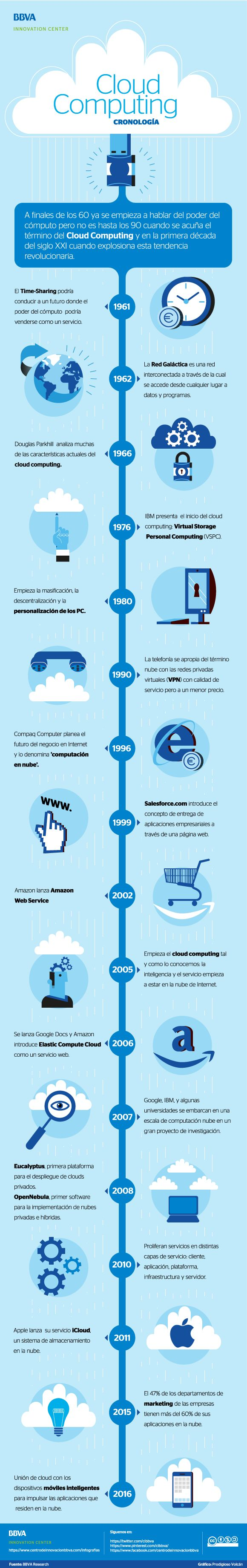 Cloud Computing #infografia #infographic #cloudcomputing | Repinned by @drbrunogallo. http://cloudcomputingguide.vidlify.net