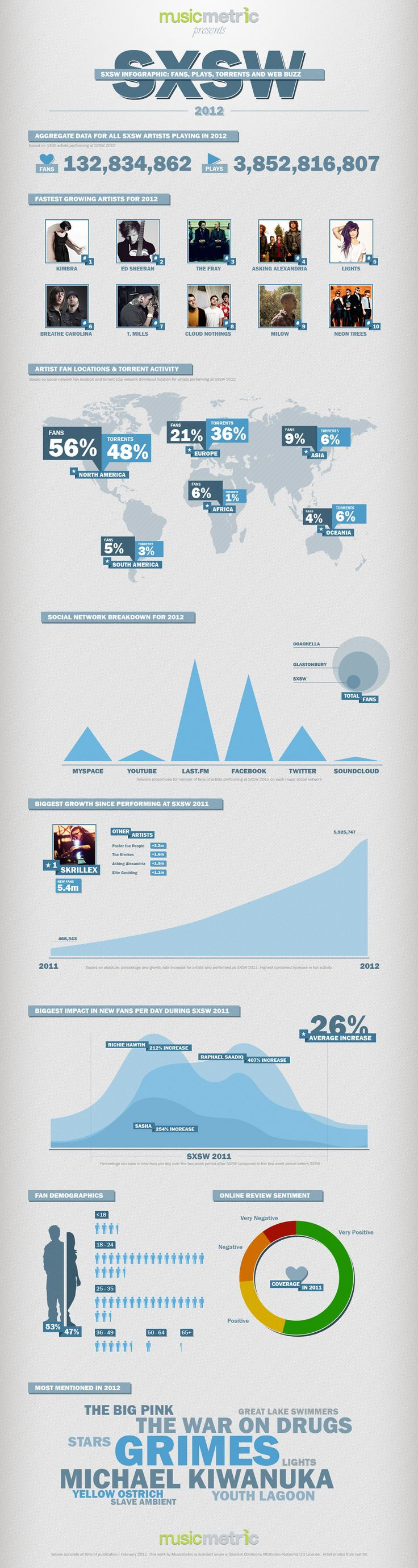 MusicMetric's SXSW Music infographic - awesome!