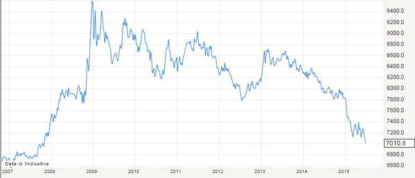 Euro hits fresh 7 year+ low against the pound - EURGBP now at worst levels since November 2007