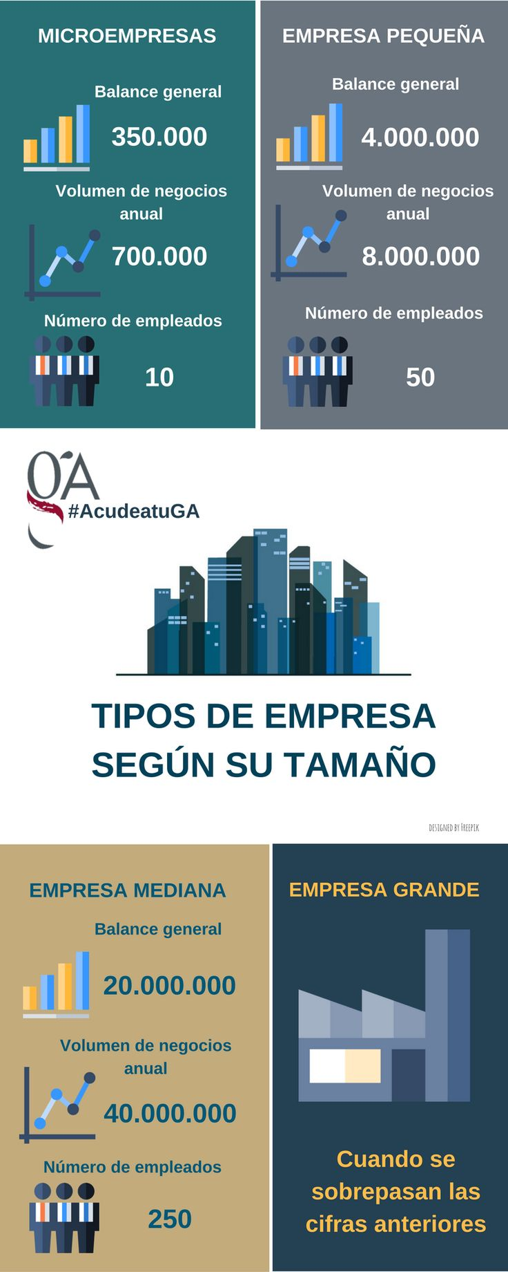 Tipos de empresa según su tamaño #infografías   gestores.net