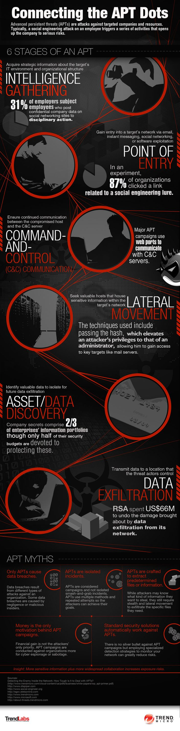 APT: Myths and Challenges | standard security solutions work against advanced persistent threats (APTs)? Are APTs crafted to extract specific files from an organization? Are data breaches caused by APTs? IT groups today face the challenge of protecting/shielding their networks against APTs—computer intrusions by threat actors that aggressively pursue and compromise targets. To help organizations formulate strategies against APTs…