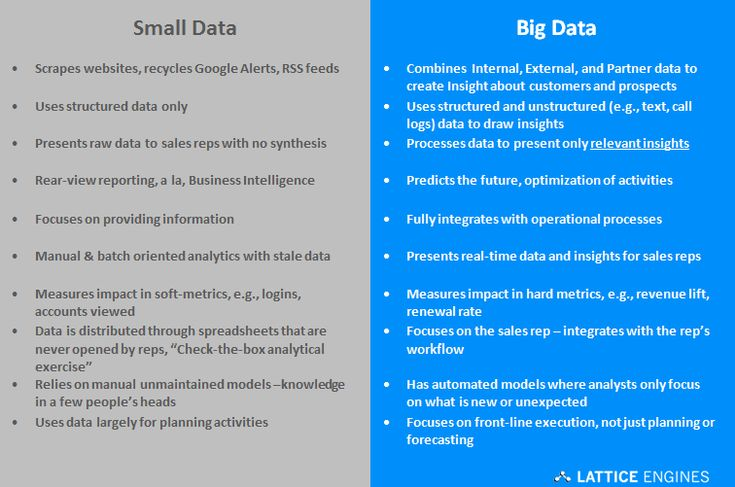 Big Data for Big Sales: How Data-Driven Selling is Revolutionizing Sales & Marketing: Revolution Sales, Revolutions Sales