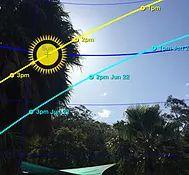 Muestra la trayectoria solar, sus intervalos de hora, su equinoccio, caminos de solsticio de invierno y verano y más.