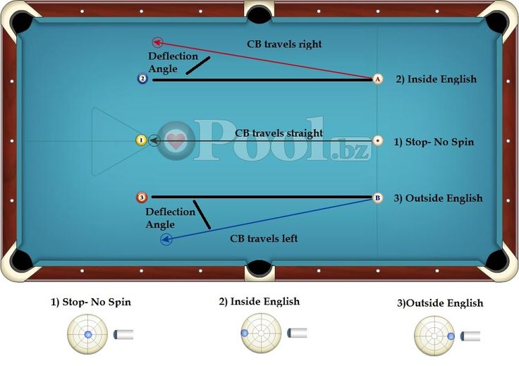 English – How to Use it in Billiards #billiards #cuesports