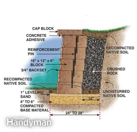 How to Build a Concrete Block Retaining Wall - Step by Step: The Family Handyman
