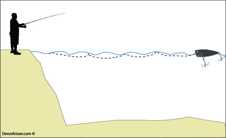 Kunstaas poppers, oftewel oppervlaktepluggen, leveren mooie visvangsten op. Je kan er goed mee snoekvissen en baarsvissen. Maar hoe beweegt een kunstaas popper zich over het water? De illustratie laat dit zien. Wil je meer tips over kunstaas vissen of het vissen op roofvis in het algemeen? Bezoek dan onze website eens https://www.deroofvisser.com
