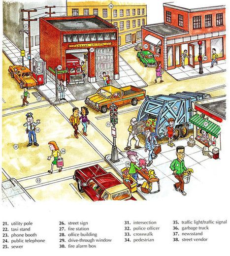 City vocabulary places around the city English lesson | Grup Anglès Educació d'Adults | Scoop.it