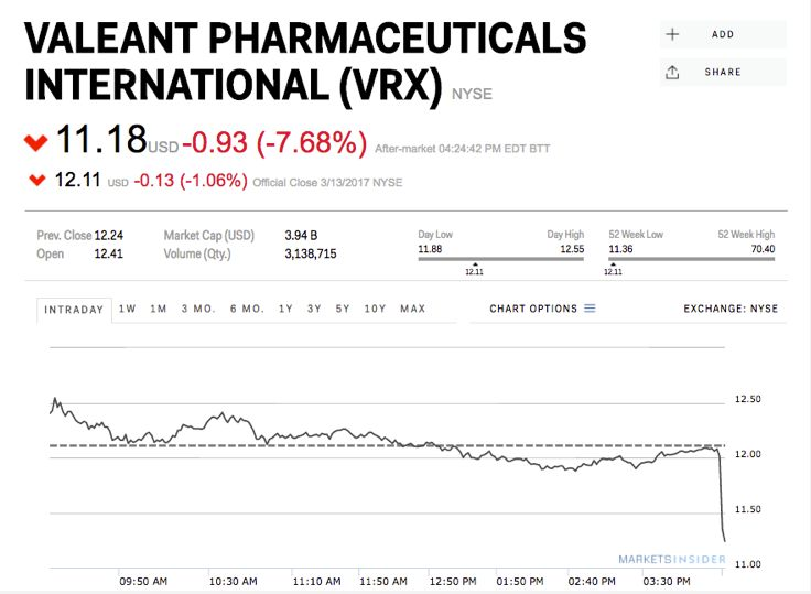 Bill Ackman is selling his entire stake in Valeant Pharmaceuticals #Correctrade #Trading #News